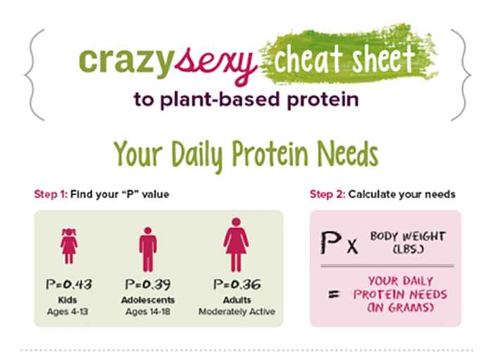Protein in Pregnancy: An Easy Guide   Love Based Birth